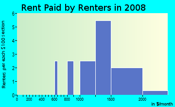 Rent paid by renters in 2009 in Woods in Davis neighborhood in CA