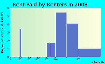 Rent paid by renters in 2009 in El Macero in Davis neighborhood in CA