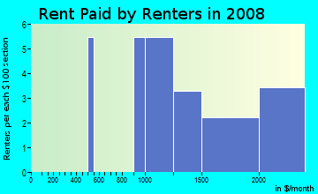 Rent paid by renters in 2009 in Greene Terrace in Davis neighborhood in CA