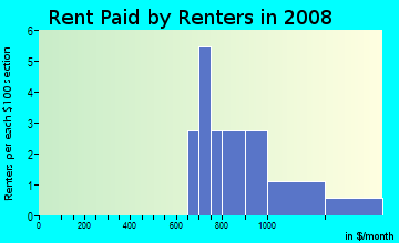 Rent paid by renters in 2009 in Paradise Homes in National City neighborhood in CA