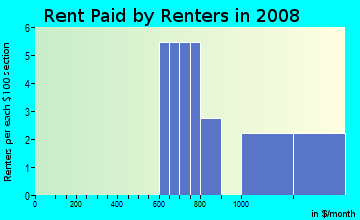 Rent paid by renters in 2009 in Paradise Valley in National City neighborhood in CA