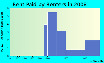 Rent paid by renters in 2009 in Coral Cove in Encinitas neighborhood in CA
