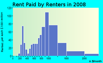 Rent paid by renters in 2009 in SoFo in Los Angeles neighborhood in CA