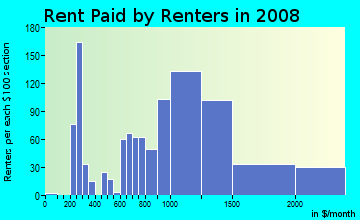 Rent paid by renters in 2009 in Tri-West in West Hollywood neighborhood in CA