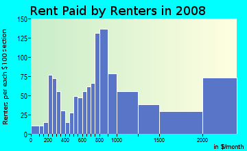 Rent paid by renters in 2009 in Cole Valley in San Francisco neighborhood in CA