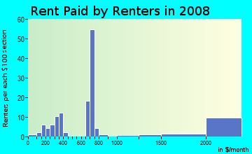 Rent paid by renters in 2009 in South Park in San Francisco neighborhood in CA