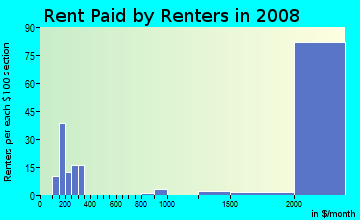 Rent paid by renters in 2009 in Treasure Island in San Francisco neighborhood in CA
