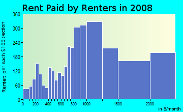 Rent paid by renters in 2009 in Bernal Heights in San Francisco neighborhood in CA