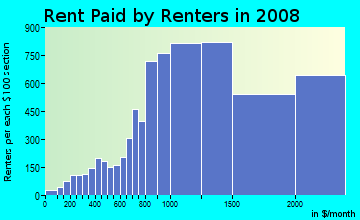 Rent paid by renters in 2009 in Sunset District in San Francisco neighborhood in CA