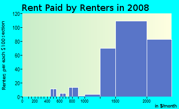Rent paid by renters in 2009 in Marina Bay in Richmond neighborhood in CA