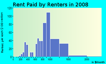 Rent paid by renters in 2009 in City Center in Richmond neighborhood in CA