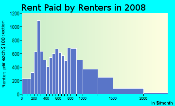 Rent paid by renters in 2009 in West Oakland in Oakland neighborhood in CA
