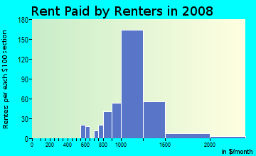 Rent paid by renters in 2009 in Alpine in Alpine neighborhood in CA