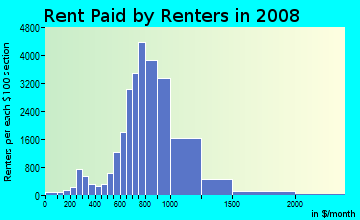 Rent paid by renters in 2009 in City Heights in San Diego neighborhood in CA