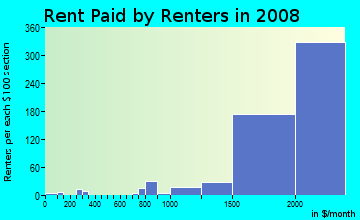 Rent paid by renters in 2009 in Torrey Hills in San Diego neighborhood in CA