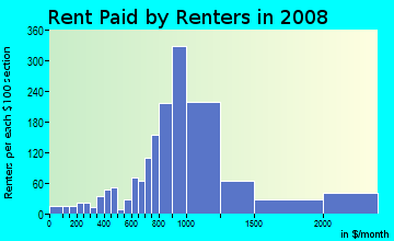Rent paid by renters in 2009 in Mount Helix in La Mesa neighborhood in CA
