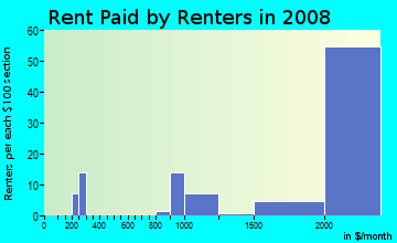 Rent paid by renters in 2009 in Harbor Bay Isle in Alameda neighborhood in CA