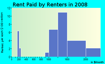 Rent paid by renters in 2009 in South WIldwood in Hercules neighborhood in CA