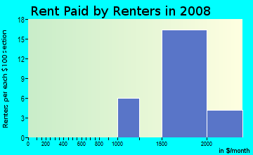 Rent paid by renters in 2009 in The Birds in Hercules neighborhood in CA