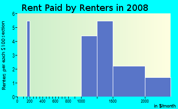 Rent paid by renters in 2009 in Foxboro in Hercules neighborhood in CA