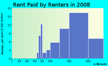 Rent paid by renters in 2009 in Hamilton in Novato neighborhood in CA