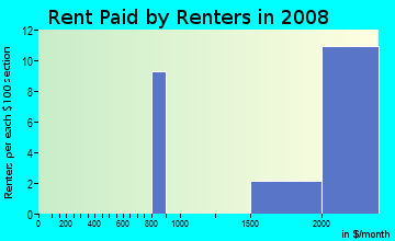 Rent paid by renters in 2009 in Bel Marin in Novato neighborhood in CA