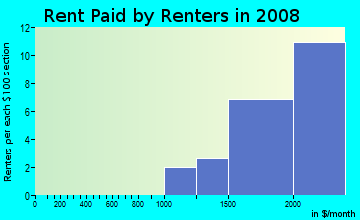 Rent paid by renters in 2009 in San Ramon in Novato neighborhood in CA