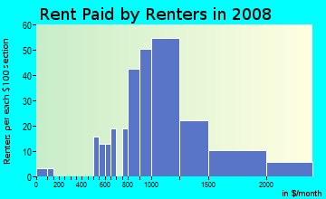 Rent paid by renters in 2009 in Mezes Park in Redwood City neighborhood in CA