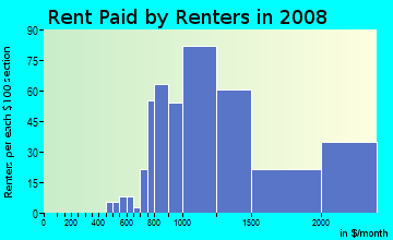 Rent paid by renters in 2009 in Fair Oaks in Atherton neighborhood in CA