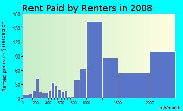 Rent paid by renters in 2009 in Oakwood in Redwood City neighborhood in CA