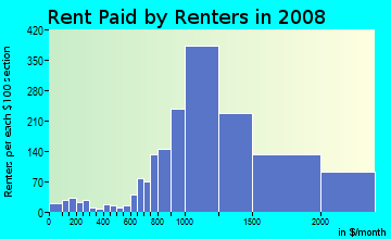 Rent paid by renters in 2009 in Palm Park in Redwood City neighborhood in CA