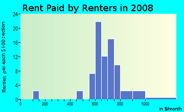 Rent paid by renters in 2009 in Balboa Park in Denver neighborhood in CO