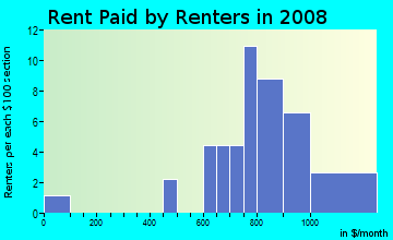 Rent paid by renters in 2009 in Apple Valley North in Denver neighborhood in CO