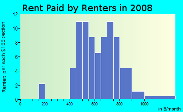 Rent paid by renters in 2009 in Sheraton Park in Brighton neighborhood in CO