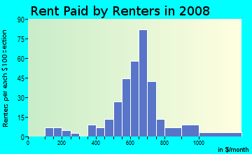 Rent paid by renters in 2009 in College Crest in Denver neighborhood in CO