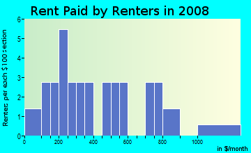 Rent paid by renters in 2009 in Village Crest Apartments in Commerce City neighborhood in CO