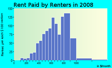 Rent paid by renters in 2009 in Barnum in Denver neighborhood in CO