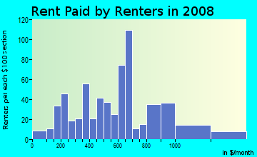 Rent paid by renters in 2009 in Barnum West in Denver neighborhood in CO