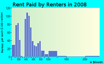Rent paid by renters in 2009 in Golden Triangle in Denver neighborhood in CO