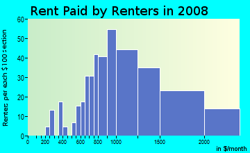 Rent paid by renters in 2009 in Washington Park in Denver neighborhood in CO