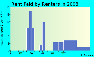 Rent paid by renters in 2009 in Hinchman Renton Garden in Commerce City neighborhood in CO