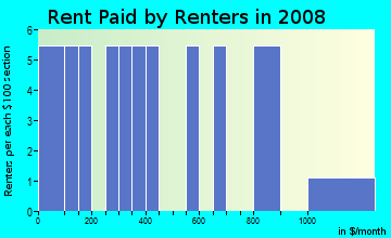 Rent paid by renters in 2009 in Eureka in Commerce City neighborhood in CO