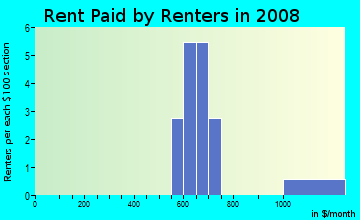 Rent paid by renters in 2009 in Carnation Meadows in Commerce City neighborhood in CO