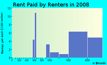 Rent paid by renters in 2009 in Rooney Valley in Denver neighborhood in CO