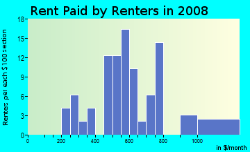Rent paid by renters in 2009 in Tennyson Heights Neighborhood Association in Fort Collins neighborhood in CO
