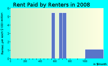 Rent paid by renters in 2009 in Grace Mar in Lafayette neighborhood in CO