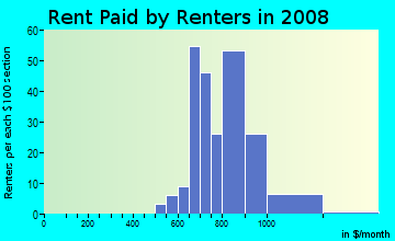 Rent paid by renters in 2009 in Brittany Downs in Denver neighborhood in CO