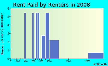 Rent paid by renters in 2009 in Hillside Estates in Longmont neighborhood in CO