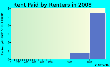 Rent paid by renters in 2009 in Kendall in Boulder neighborhood in CO