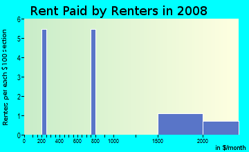 Rent paid by renters in 2009 in Wildwood in Boulder neighborhood in CO